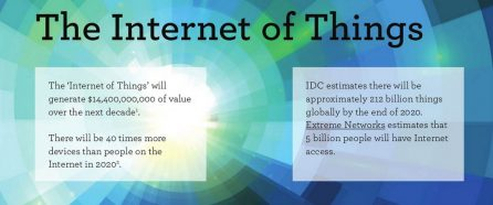 Internet of things bij Rivercloud