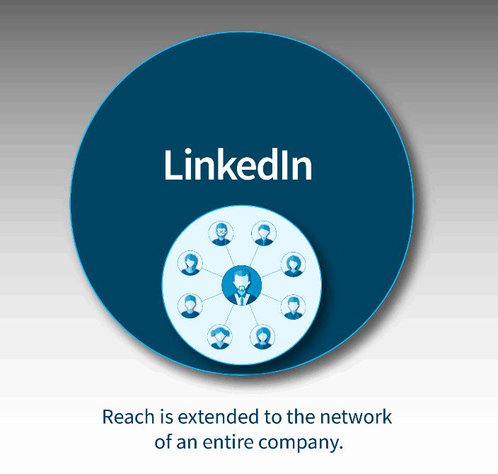 linkedin sales navigator teamlink hoe wat is